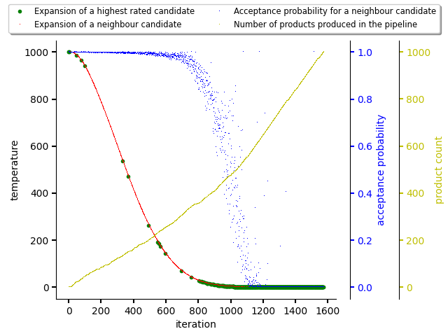 Resolving software stacks with simulated annealing with randomized data.