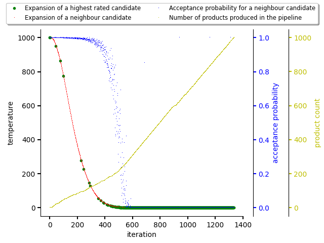 Resolving software stacks with simulated annealing with randomized data and temperature coefficient set to 0.9.