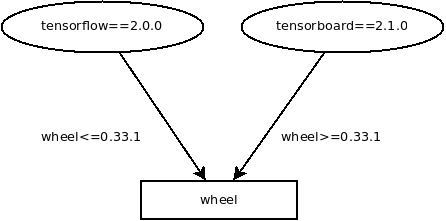 An example of shared dependencies.