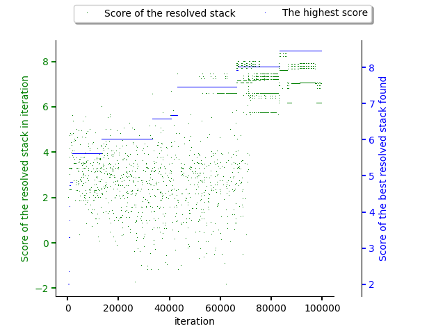 Score of resolved software stacks as produced by the resolution pipeline and score of the best software stack found.